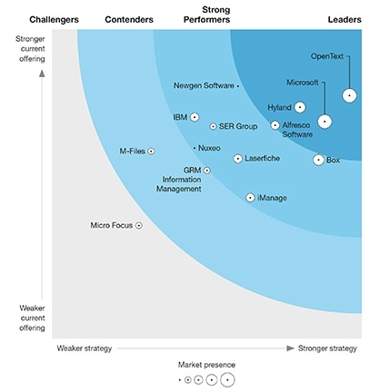 Learn why Forrester named OpenText an ECM Content Platforms leader