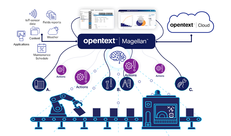 Graphic describing how OpenText Magellan analyzes unstructured data to add relevant context to asset performance predictions in a steel mill.