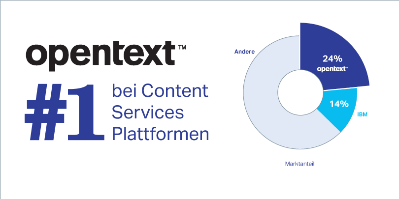 OpenText is number one in content services platforms and holds 24 percent of market share versus IBM who holds 14 percent
