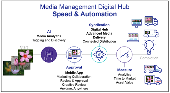 OpenText Media Management Digital Hub - accelerated media distribution diagram