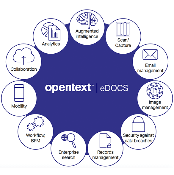 OpenText eDOCS information management graphic