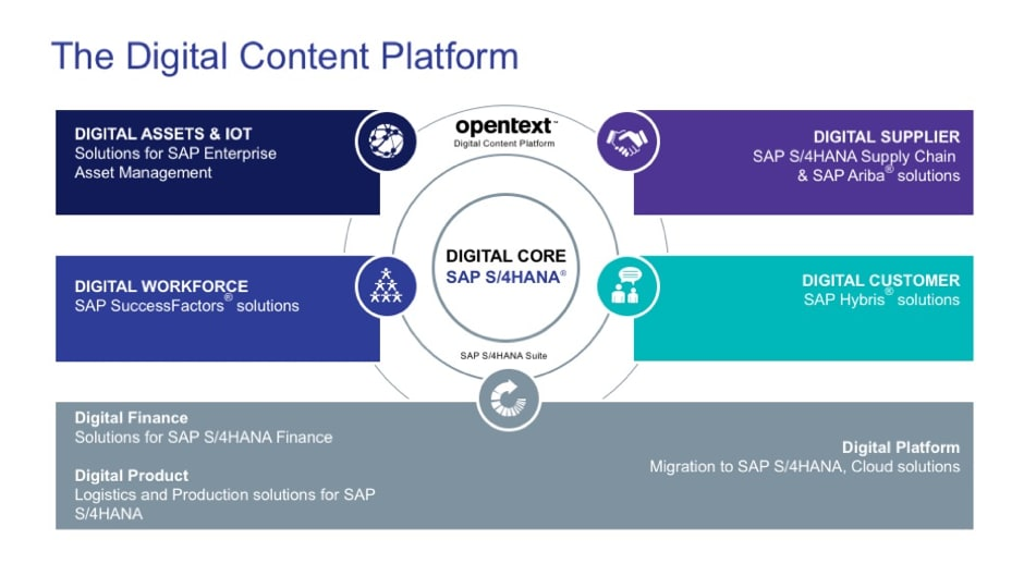 OpenText and SAP New Digital Core